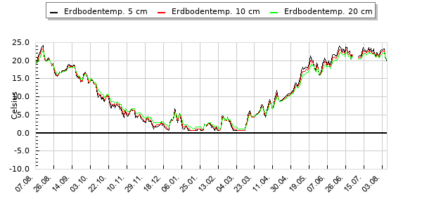 Erdbodentemperaturen 5, 10, 20, 50 cm