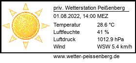 Wetterbanner private Wetterstation Peißenberg